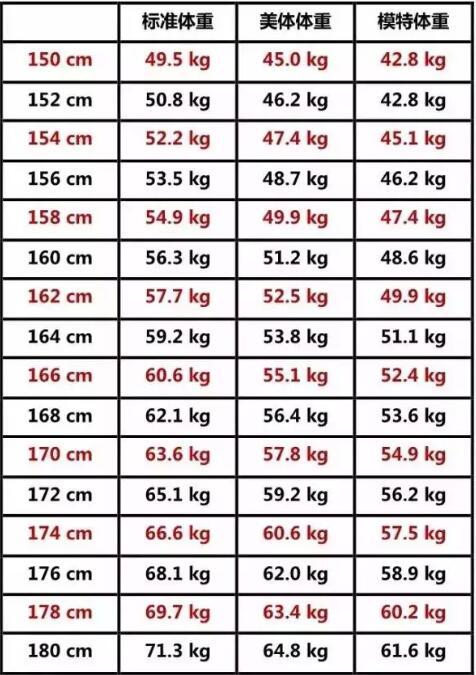 2019女人标准体重表(图1)